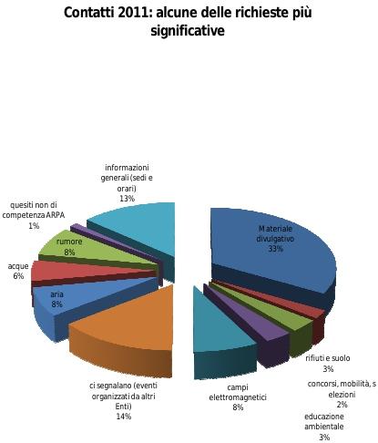 contatti2011-agg.dicembre