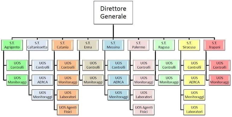 strutture_territoriali_organigramma_770x389